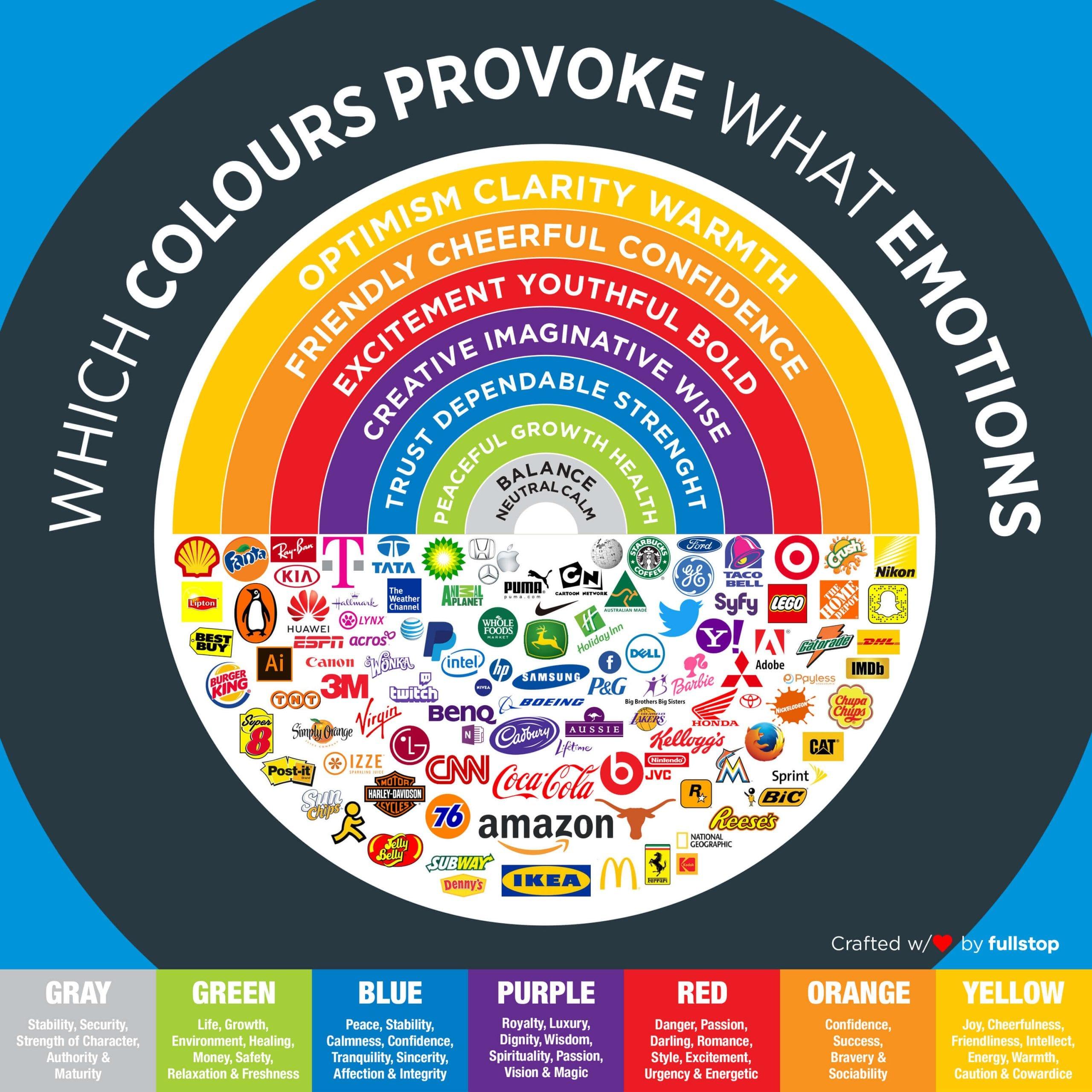 Color Emotions Guide – Infografik. Blogbeitrag der Agentur RIGHT Marketing Berlin.